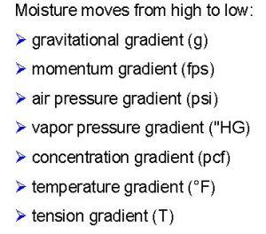 moisture-potentials