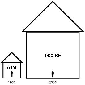 Square Feet Per Person