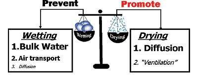 wetting-drying-balance