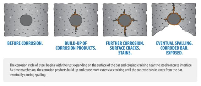 Rebar Corrosion Effect