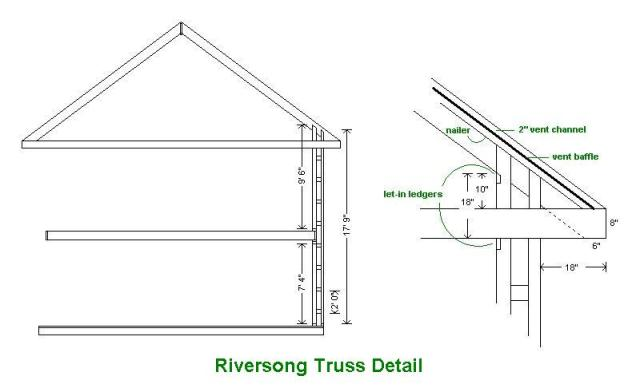 section-riversong-truss